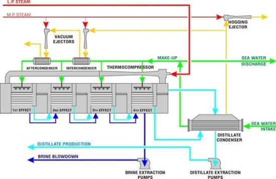 water distillation units